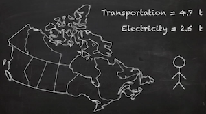 A Day in the Life of Your Carbon Footprint Video
